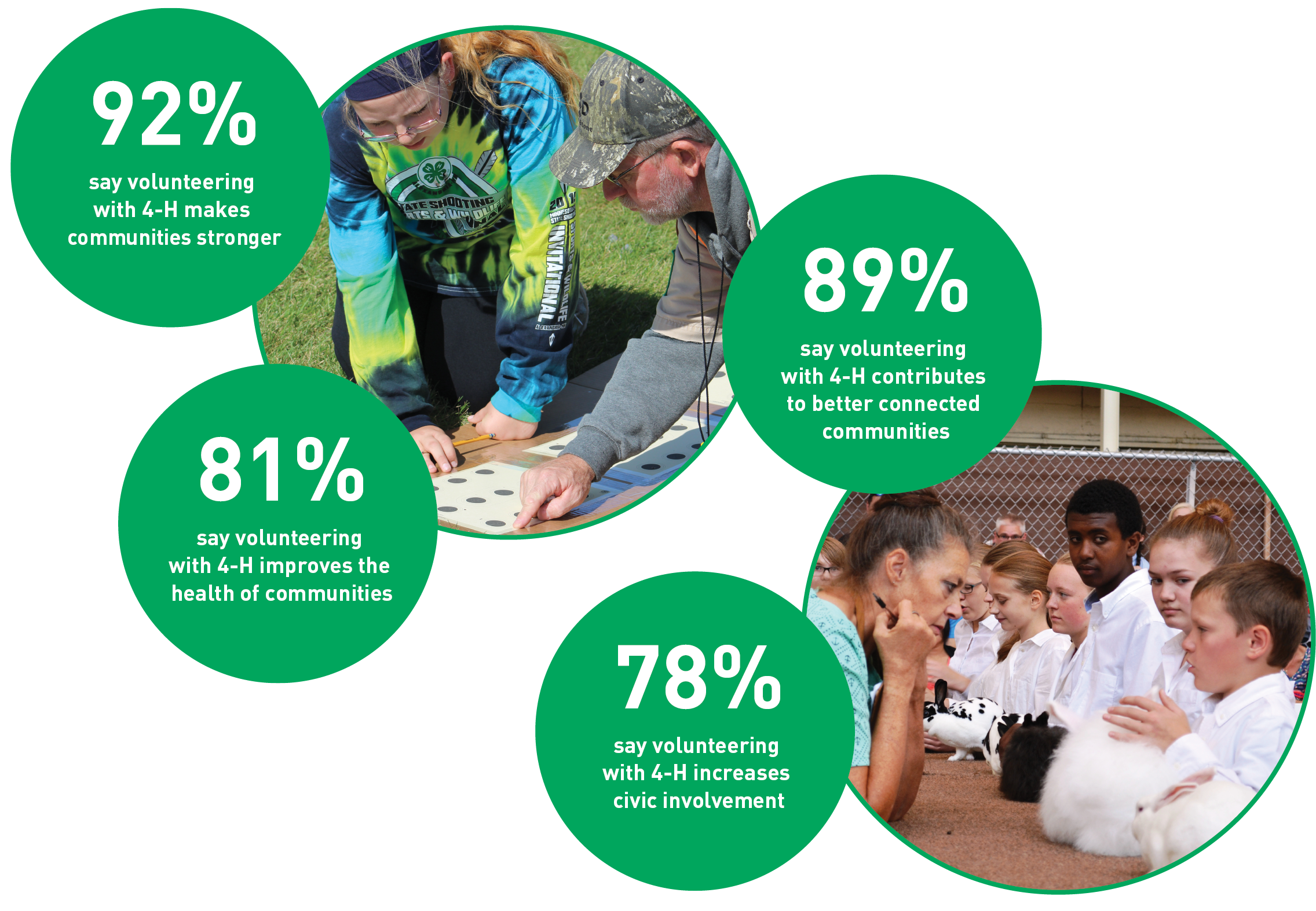 92% say volunteering makes communities stronger, 81% say improves health of communities, 89%  contributes to better connected communities, 78% increases civic involvement