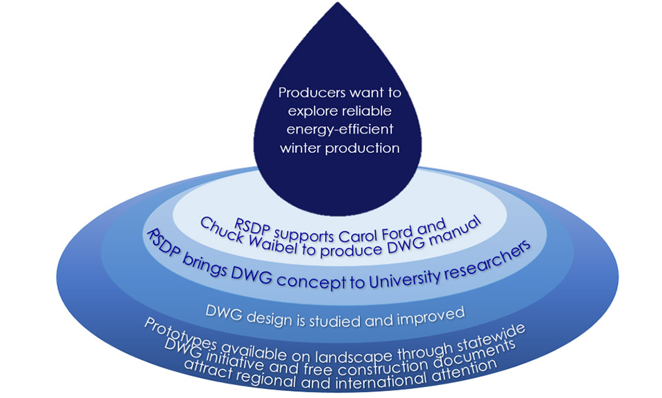 Graphic showing steps in developing deep winter greenhouse research work