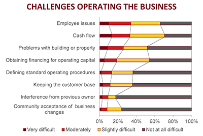 challenges operating the business