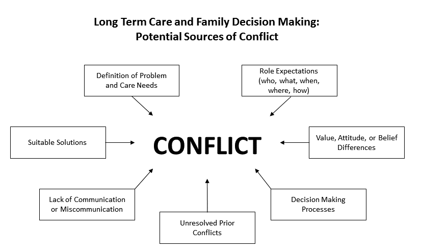 Graphic showing the potential sources of conflict