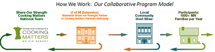 How we work: Our collaborative program model