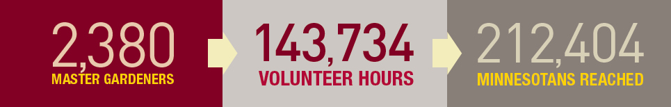"Chart: ""2,380 Master Gardeners; 143,734 volunteer hours; 212,404 Minnesotans reached"""