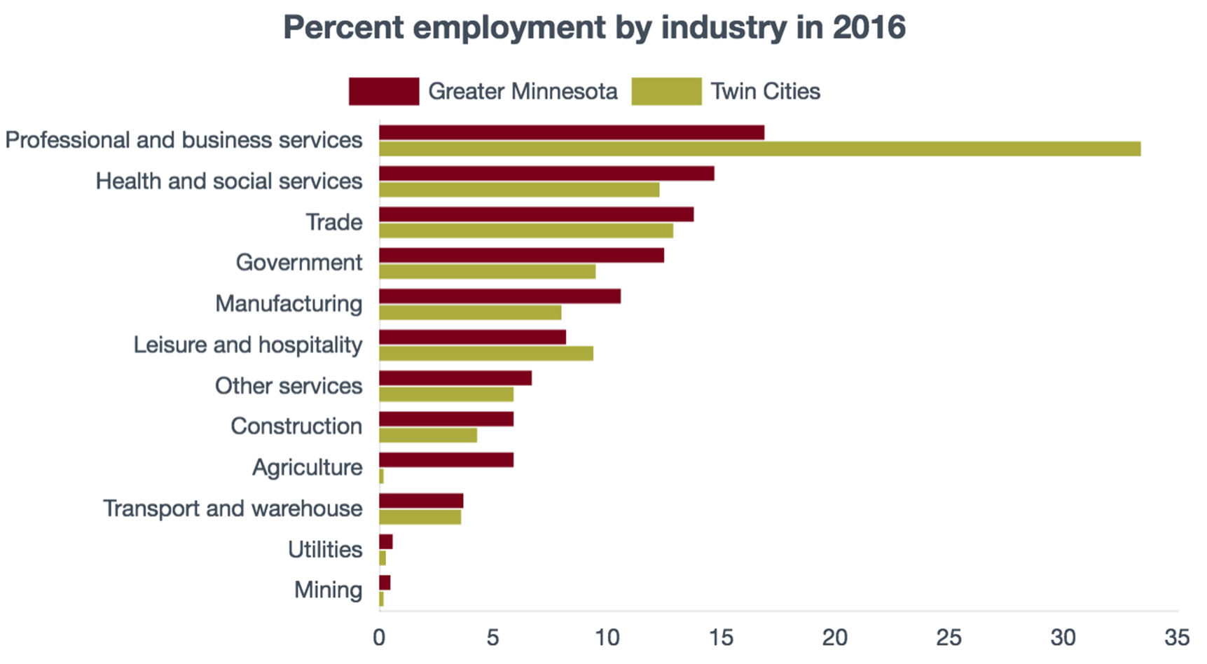 Percentage employment by industry in rural and urban Minnesota