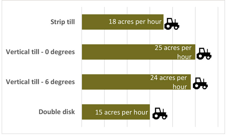 bar graph with tractor icons illustrating the number of acres per hour being tilled and the type of tillage system being used.