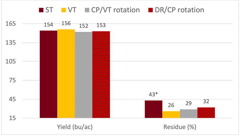 bar graph illustrating yield and residue for corn with four tillage systems.
