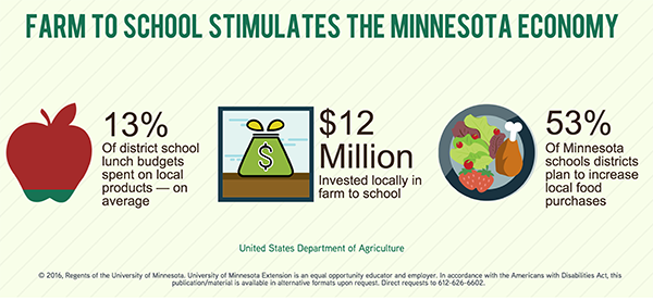 Farm to school stimulates the minnesota economy