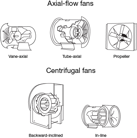 Axial-flow and centrifugal fans