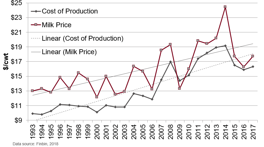 Graph that shows margin compression over the years with the cost of production and milk price trend lines getting closer together.