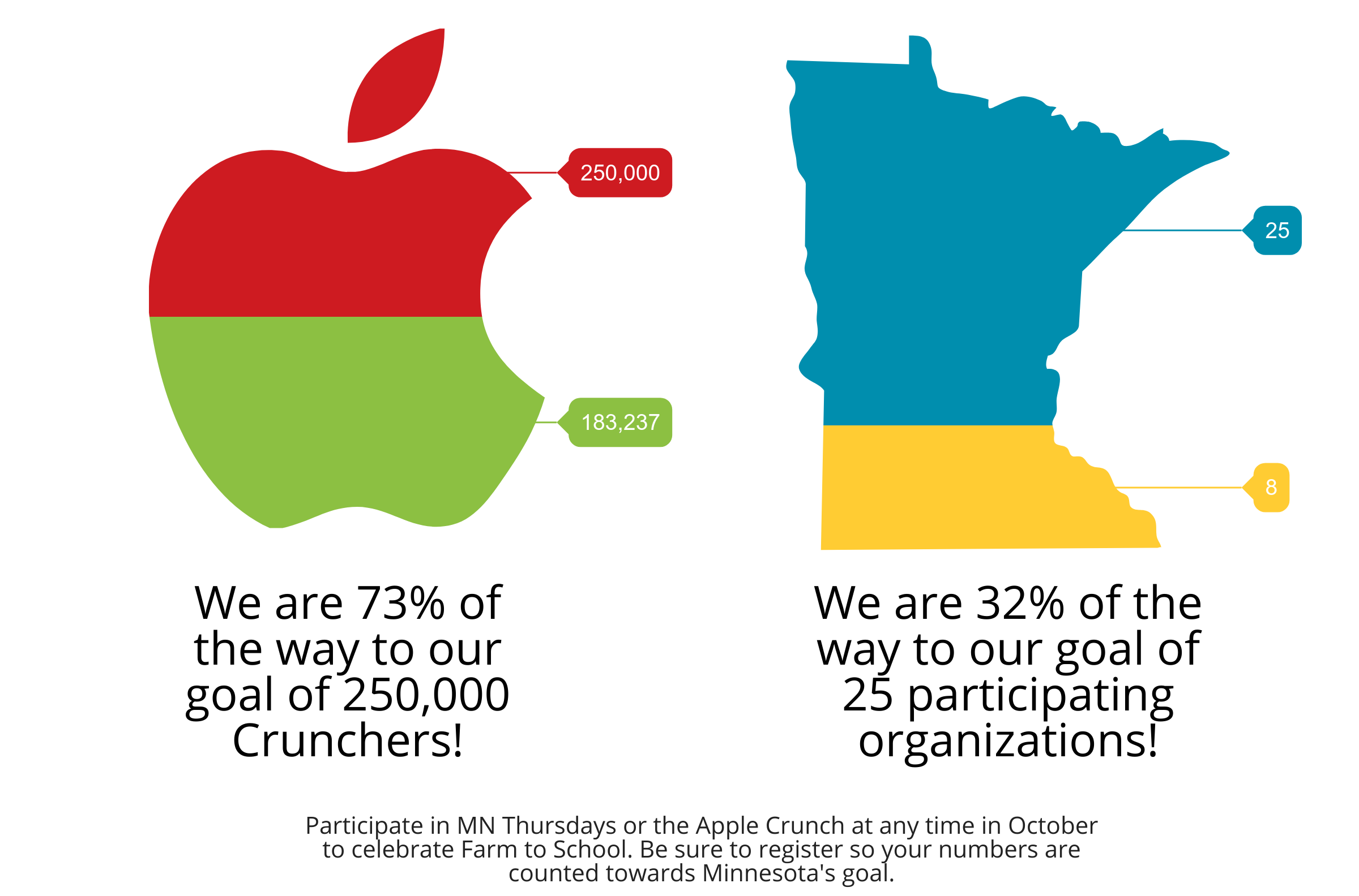 Great apple crunch graphic indicating progress towards goals