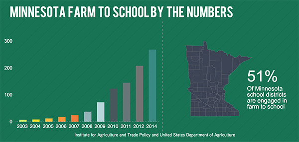 Minnesota farm to school by the numbers graphic