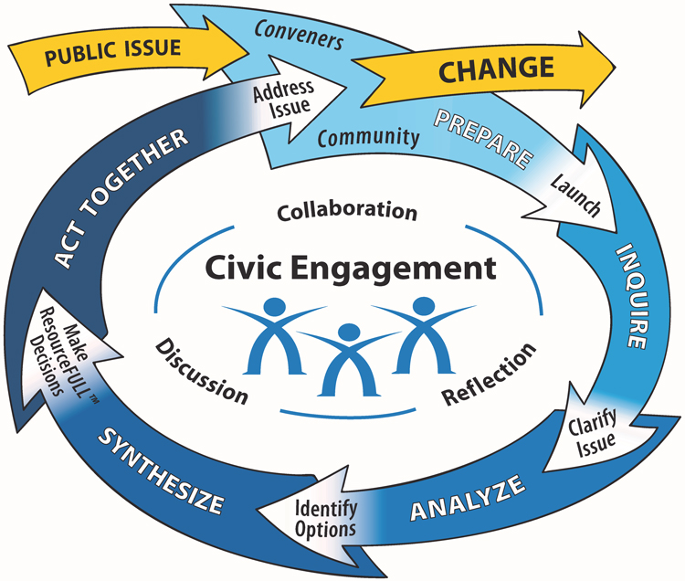 Model for civic engagement