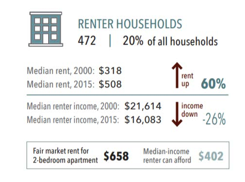 Ortonville renter households