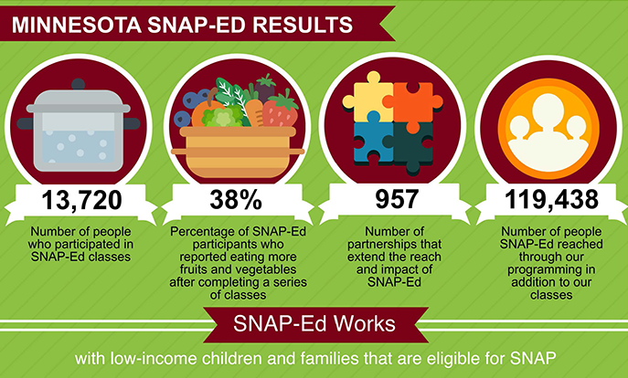 Minnesota SNAP Ed Results Infographic