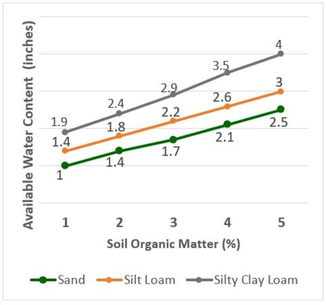 available water holding capacity by soil organic matter graph
