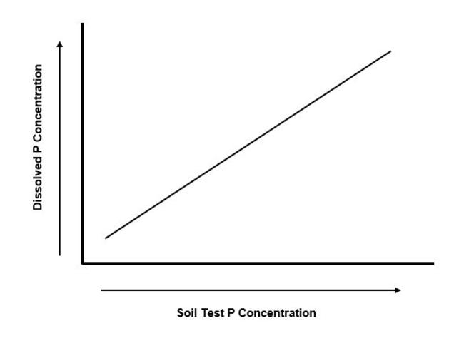 line graph with dissolved P concentration on y axis and soil test P on x axis, with a straight line moving from the lower left corner to upper right corner