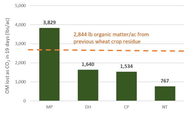 Figure of carbon dioxide lost by tillage system