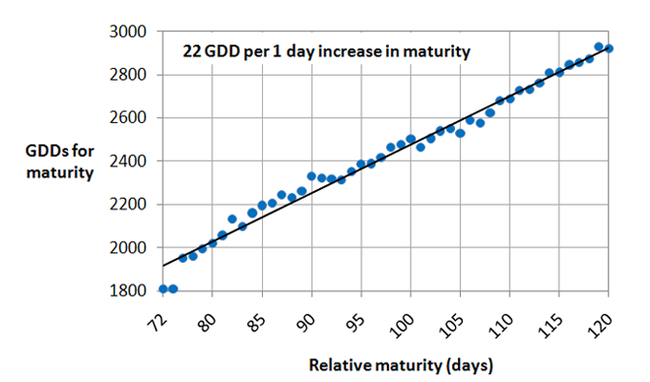 chart with a straight line trending from 1900 GDD and 72 relative maturity days to 2900 GDD and 120 relative maturity days