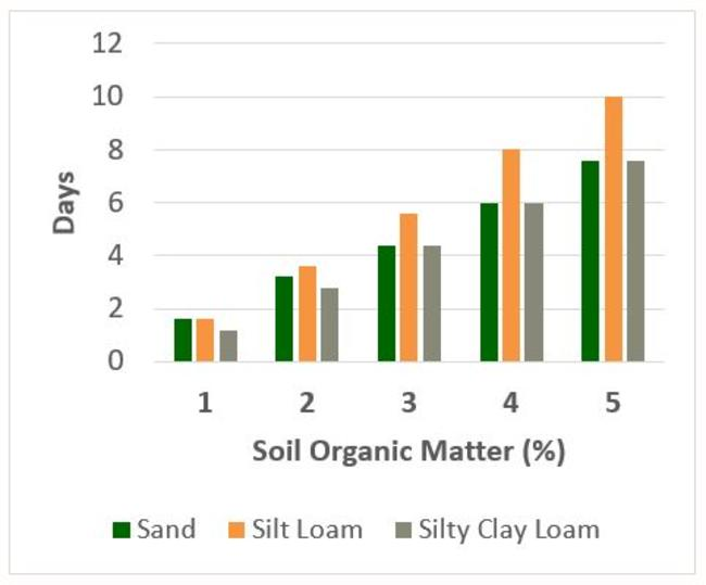 Additional days of water by soil organic matter and soil texture graph