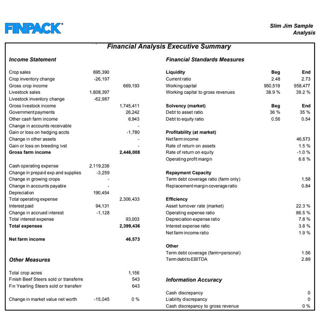Financial analysis summary for farm business.