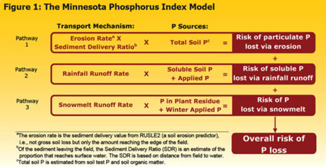 visual representation of minnesota phosphorus index model descriped in text