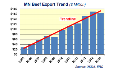 chart showing increasing beef exports from 2005 to 2015 with slight dip in 2015