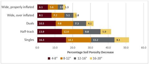 bar graph illustrating type of tractor wheel and soil porosity.
