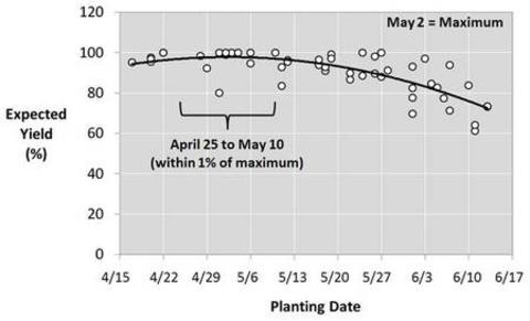 Graph showing how corn grain yield responds to MN planting date. Shows maximum expected yield occurs with a May 2 planting date. Planting between April 25 and May 10 resulted in yields within 1 percent of the maximum. Y axis is expected yield (%), and the X axis is planting date, from April 15 to June 17.