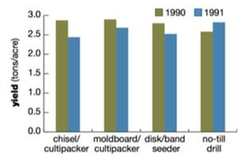 bar chart showing alfalfa yield based on seeding equipment, with no significant difference between equipment type