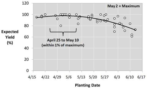 Graph with line trending down.  Expected yield is on y-axis, planting date on x-axis