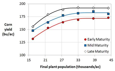 Graph with corn yield on y-axis and final plant population on x-axis. There are 3 lines, lowest is late maturity, middle is mid-maturity, highest is early maturity.