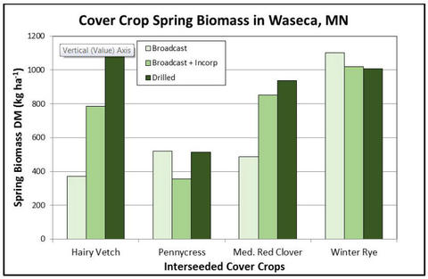 bar chart showing biomass based on cover crop type and seeding methods; broadcast, broadcast + incorporated and drilled.