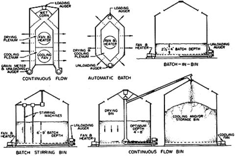 Check The Wiring Diagram Dryer Airflow Diagram Air
