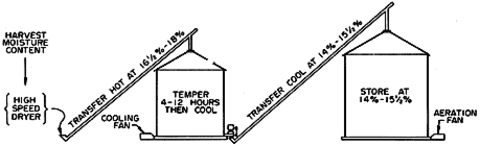 Dryeration system schematic.