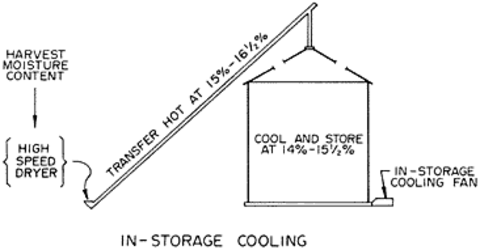 In-storage cooling schematic.