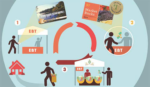 Infographic showing how to use EBT at farmers markets.