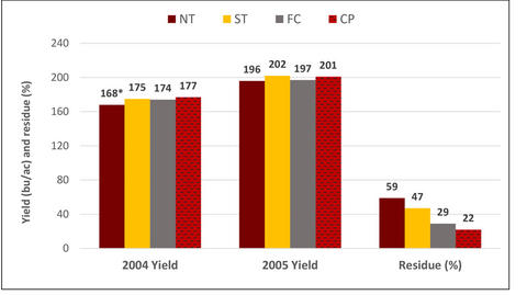 bar graph illustrating yield per year and residue for corn.
