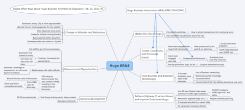 Hugo Minnesota ripple effect mapping