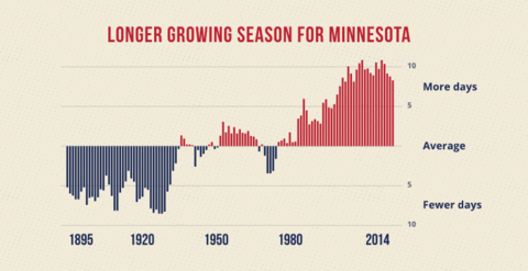 Graph showing change in number of days in the growing season in Minnesota from 1895 to 2014
