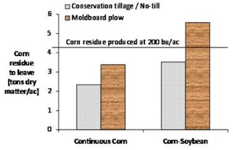 How much corn residue to retain