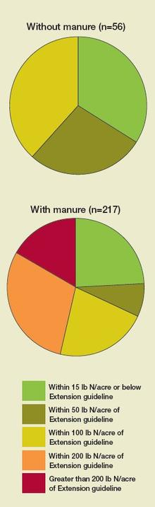 Two pie charts, one for without manure, one for with manure