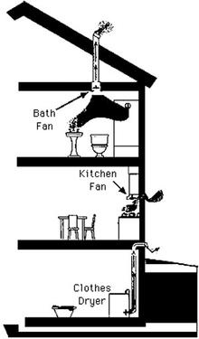 Vent bath fans, kitchen fans and clothes dryer to the outside.