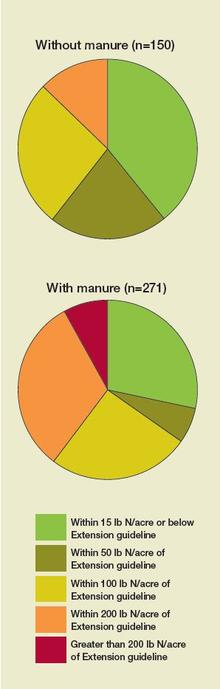 two pie charts, one without manure, one with manure