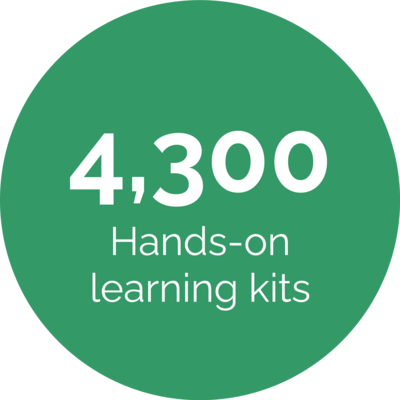 4,300 hands-on learning kits
