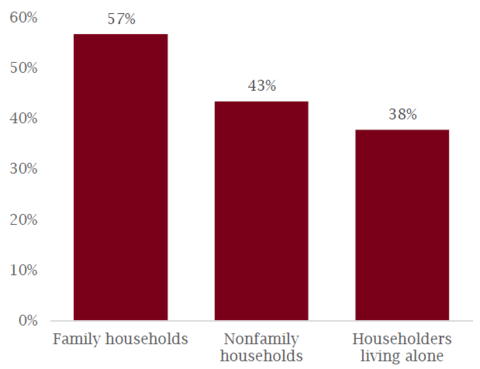 Mora chart of households by type
