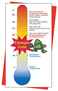Food temperature danger zone.