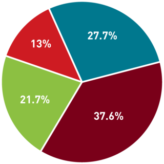 "Pie chart showing what percentages of Extension's 2020 budget are from federal, county, state, and gift and grant sources, as described in ""2020 budget"""